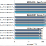 Intel core 2 quad q6600 сравнение