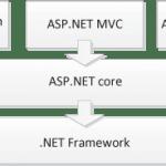 Microsoft asp net mvc 4 runtime