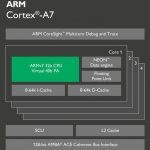 Arm cortex a7 характеристики процессора