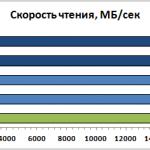 Intel core i7 3930