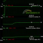 Nvidia geforce gtx 550 ti разгон видеокарты