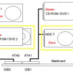 Ide интерфейс жесткого диска