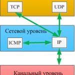 Icmp пакеты что это