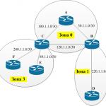 Cisco настройка динамической маршрутизации