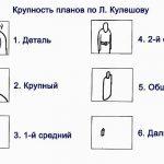 10 Правил монтажа соколов