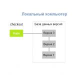 Git система контроля версий что это