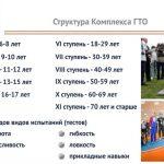 Https www gto ru регистрация школьников