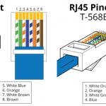 568А и 568в отличия