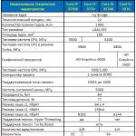 Intel core i5 3570 тест