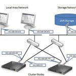 Failover cluster windows server 2012 r2
