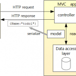 Asp net core web api