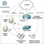 Cisco packet tracer access list