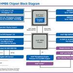 Intel lynx point hm86