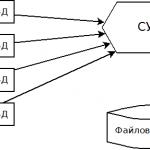 Java работа с базами данных