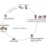 Gps навигатор с яндекс картами