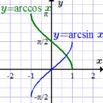 Arcsin arccos arctg arctg таблица значений