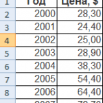 Excel расчет линии тренда