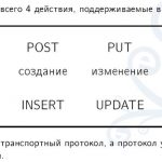 Get post put delete