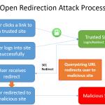 Asp net core redirect