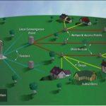 Gpon схема построения сети