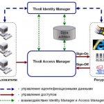 Ibm security identity manager